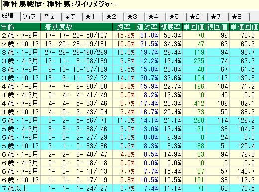 ダイワメジャー産駒の牝馬の年齢別成績