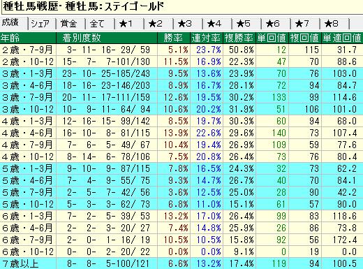 ステイゴールド産駒の牡馬・セン馬の年齢別成績