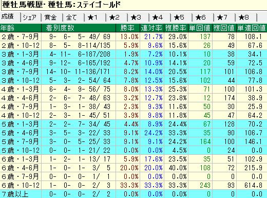 ステイゴールド産駒の牝馬の年齢別成績