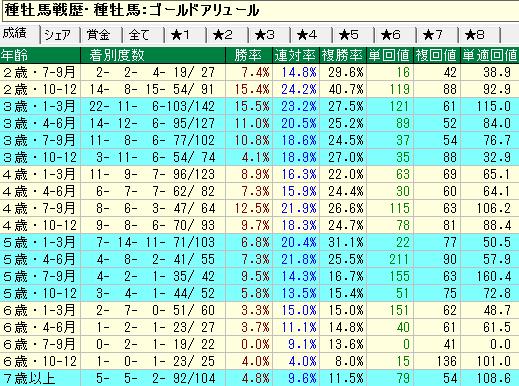 ゴールドアリュール産駒の牡馬・セン馬の年齢別成績