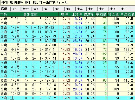 ゴールドアリュール産駒の牝馬の年齢別成績