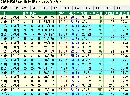 マンハッタンカフェ産駒の牡馬・セン馬の年齢別成績
