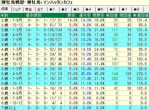 マンハッタンカフェ産駒の牝馬の年齢別成績
