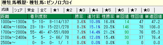 距離別(ダートコース)