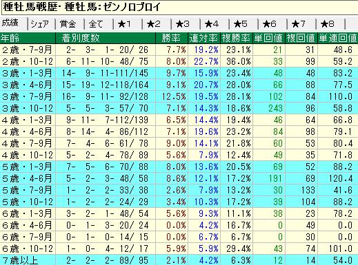 ゼンノロブロイ産駒の牡馬・セン馬の年齢別成績