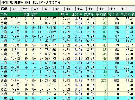 ゼンノロブロイ産駒の牝馬の年齢別成績