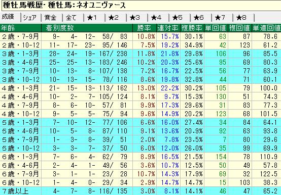 ネオユニヴァース産駒の牡馬・セン馬の年齢別成績