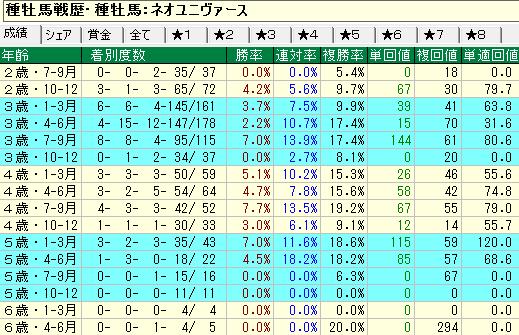 ネオユニヴァース産駒の牝馬の年齢別成績