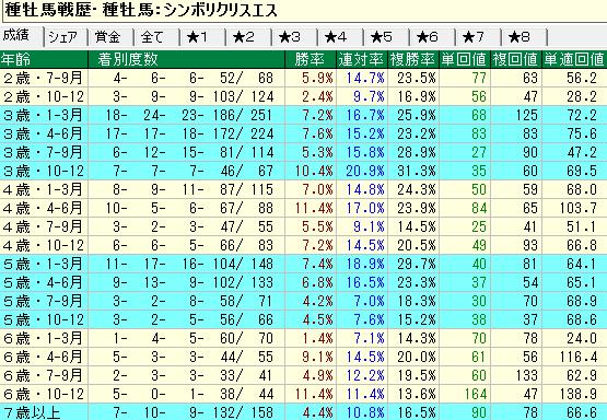 シンボリクリスエス産駒の牡馬・セン馬の年齢別成績