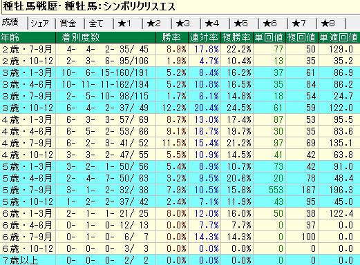 シンボリクリスエス産駒の牝馬の年齢別成績