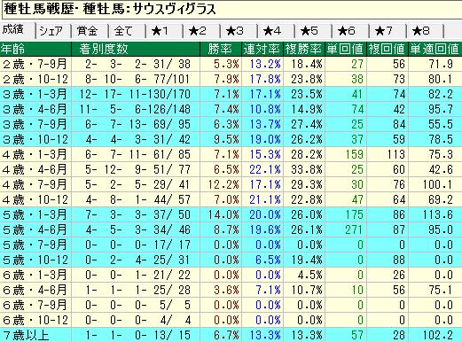 サウスヴィグラス産駒の牡馬・セン馬の年齢別成績
