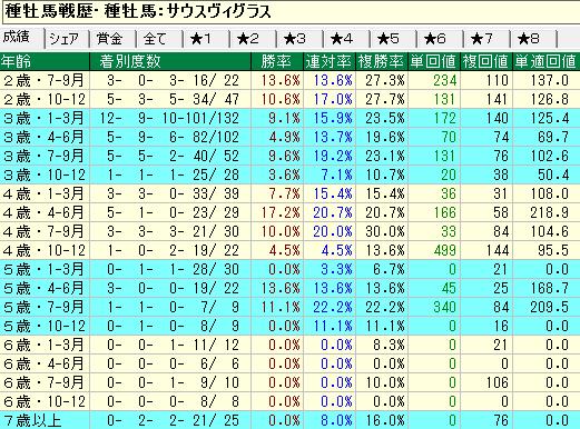 サウスヴィグラス産駒の牝馬の年齢別成績