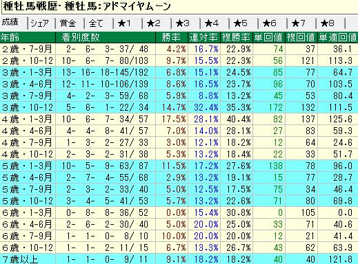 アドマイヤムーン産駒の牡馬・セン馬の年齢別成績