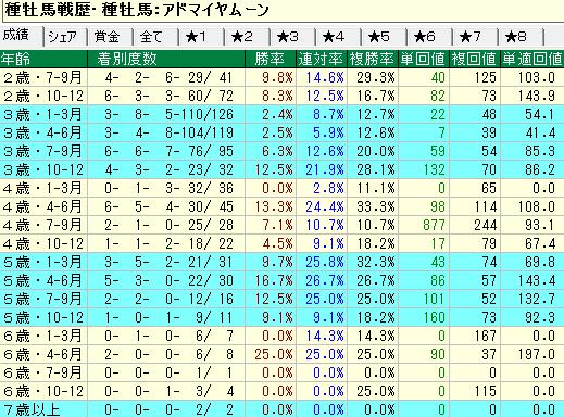 アドマイヤムーン産駒の牝馬の年齢別成績