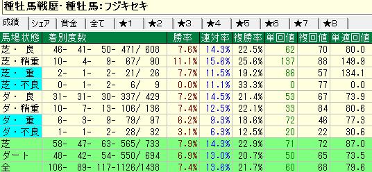 フジキセキ産駒の馬場状態別成績
