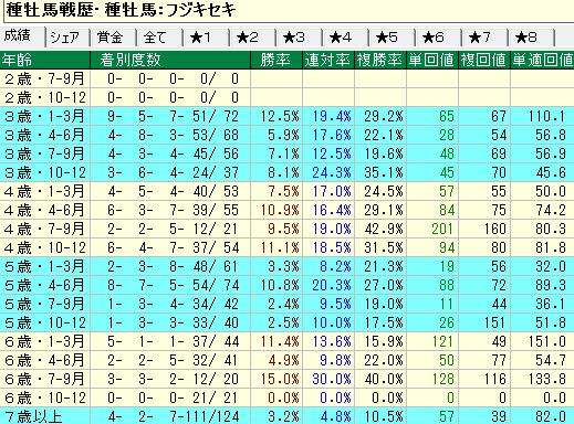フジキセキ産駒の牡馬・セン馬の年齢別成績