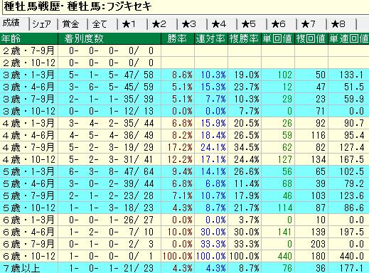 フジキセキ産駒の牝馬の年齢別成績
