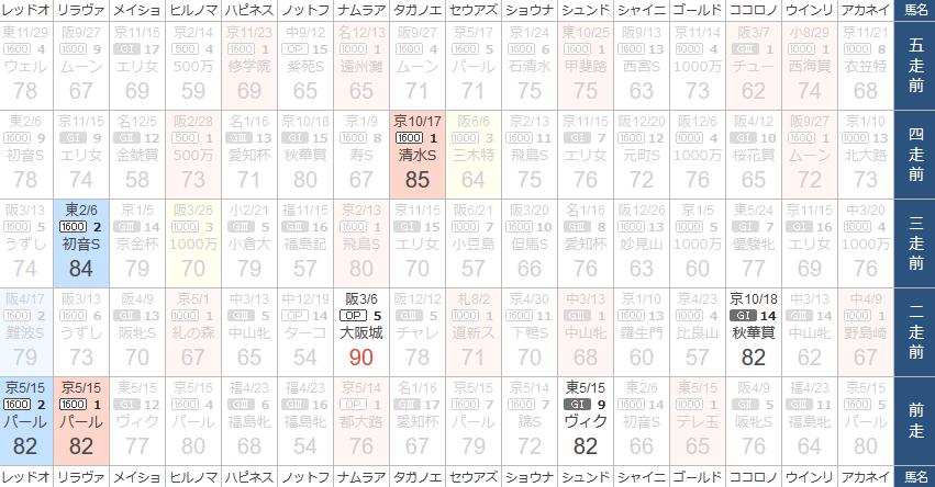 KLANのスピード指数比較表