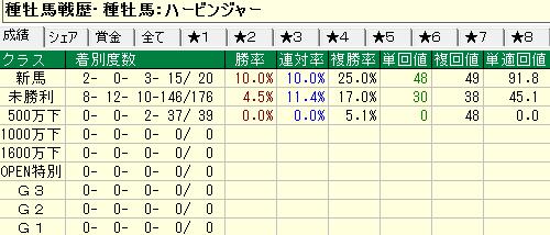 クラス別成績(ダート)