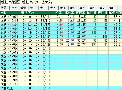 ハービンジャー産駒の牝馬の年齢別成績