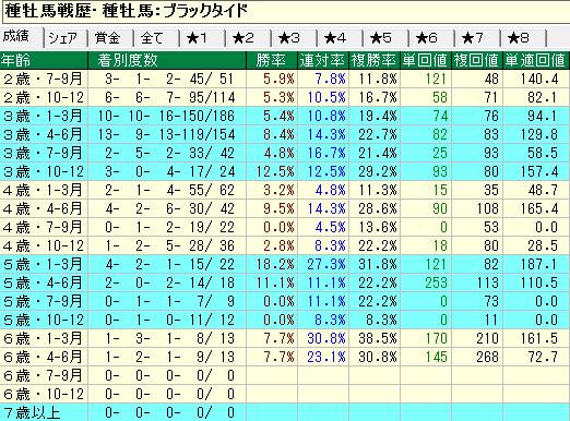 ブラックタイド産駒の牡馬・セン馬の年齢別成績