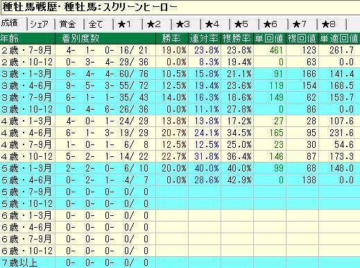 スクリーンヒーロー産駒の牡馬・セン馬の年齢別成績