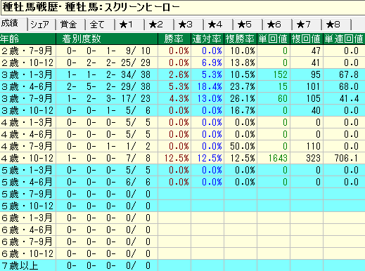 スクリーンヒーロー産駒の牝馬の年齢別成績