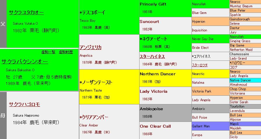サクラバクシンオーの血統表