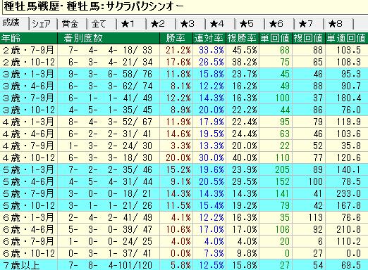 サクラバクシンオー産駒の牡馬・セン馬の年齢別成績