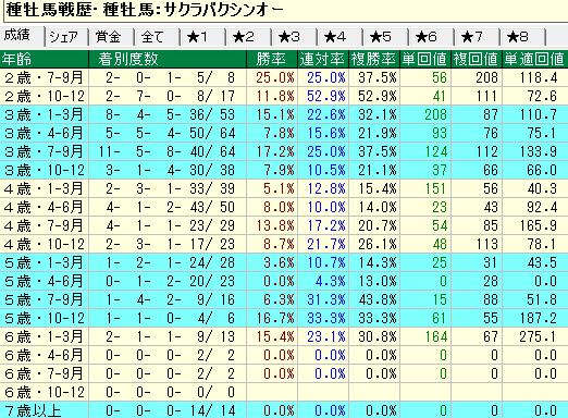 サクラバクシンオー産駒の牝馬の年齢別成績