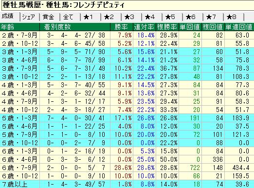 フレンチデュピティ産駒の牡馬・セン馬の年齢別成績