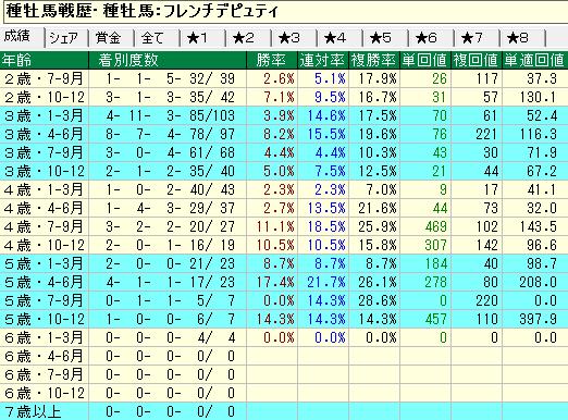 フレンチデュピティ産駒の牝馬の年齢別成績