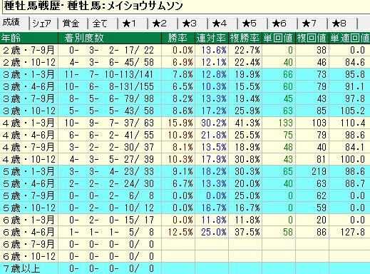 メイショウサムソン産駒の牡馬・セン馬の年齢別成績