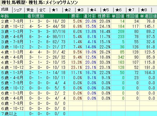 メイショウサムソン産駒の牝馬の年齢別成績