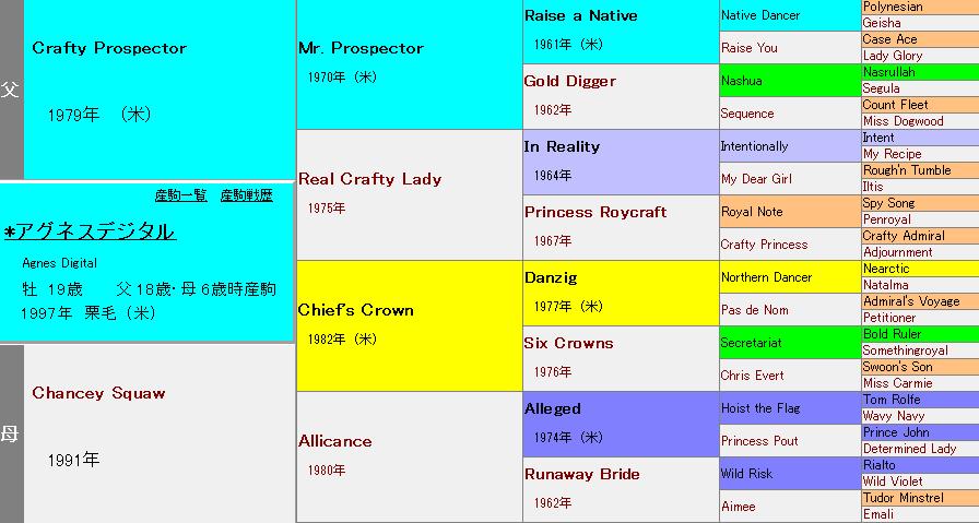 アグネスデジタルの血統表