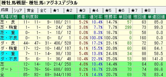 アグネスデジタル産駒の馬場状態別成績