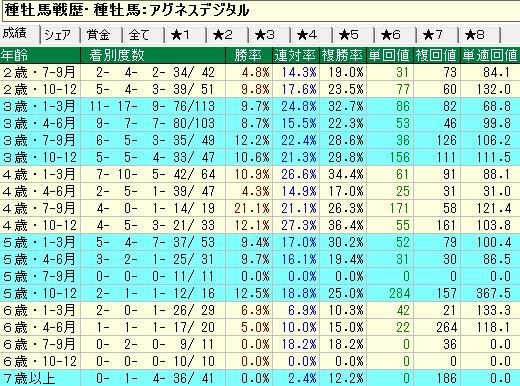 アグネスデジタル産駒の牡馬・セン馬の年齢別成績