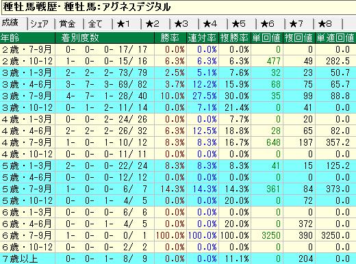 アグネスデジタル産駒の牝馬の年齢別成績