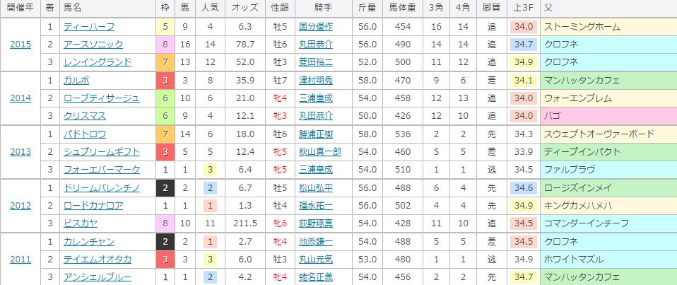 函館スプリントステークスの過去の傾向
