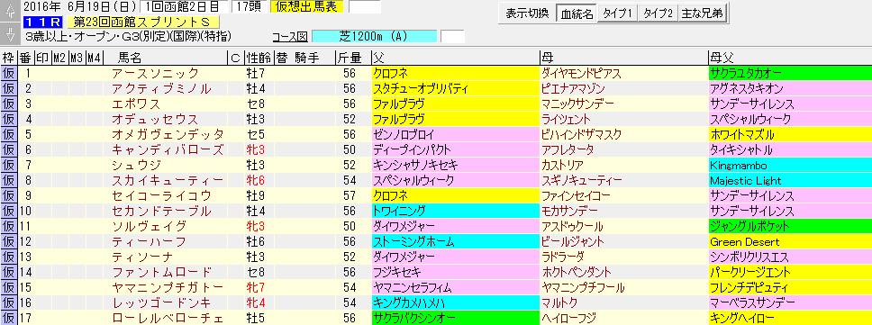 函館スプリントステークスに出走する馬の血統一覧