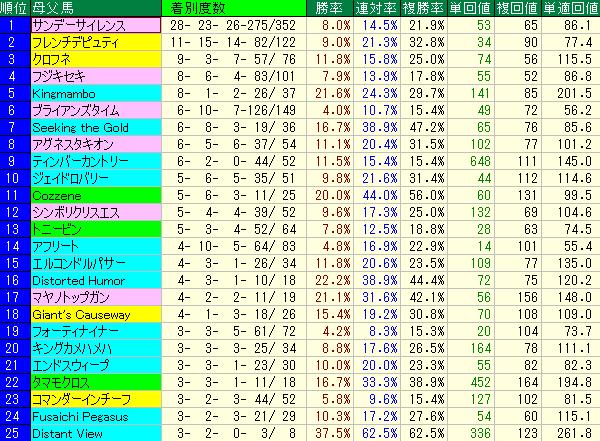 東京ダート1600mに強いブルードメアサイアー