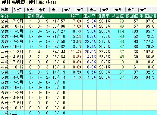 パイロ産駒の牡馬・セン馬の年齢別成績