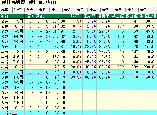 パイロ産駒の牝馬の年齢別成績