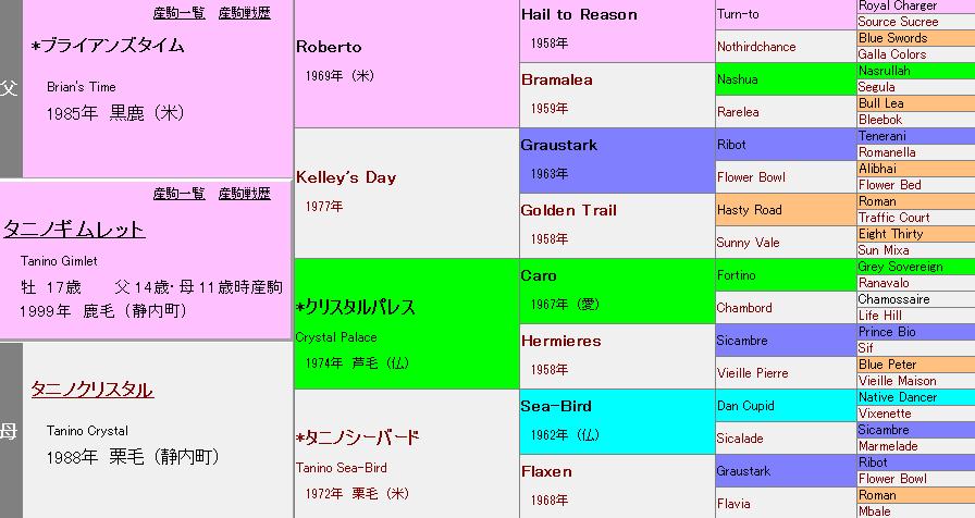タニノギムレットの血統表