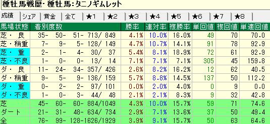 タニノギムレット産駒の馬場状態別成績
