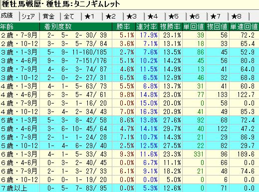 タニノギムレット産駒の牡馬・セン馬の年齢別成績