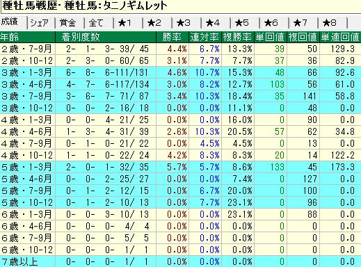 タニノギムレット産駒の牝馬の年齢別成績