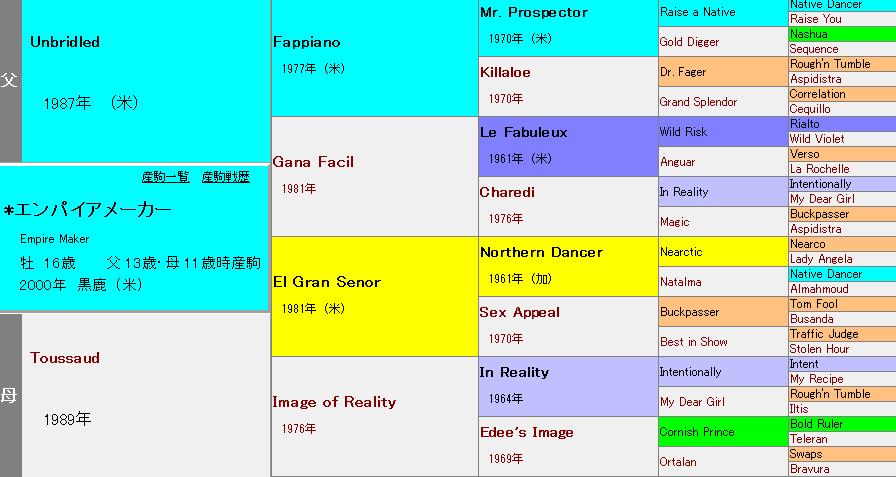 エンパイアメーカーの血統表