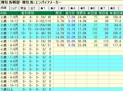 エンパイアメーカー産駒の牡馬・セン馬の年齢別成績