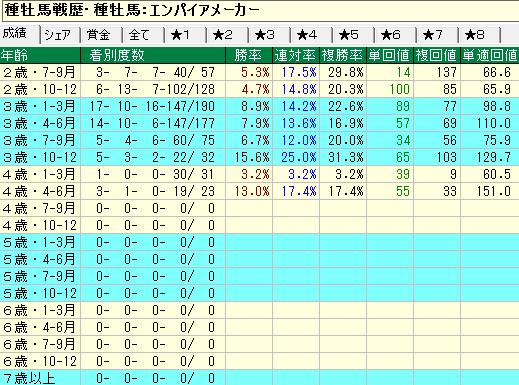 エンパイアメーカー産駒の牝馬の年齢別成績